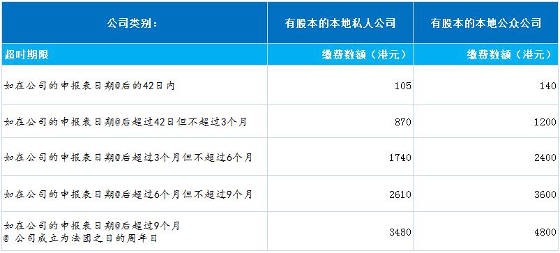 香港公司年审费用